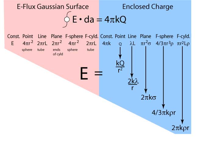 Derivations Based on Gauss s    Law