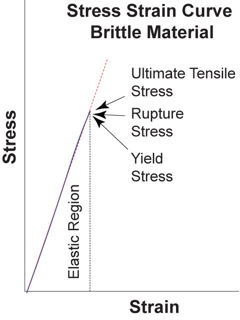 how to draw a stress train graph