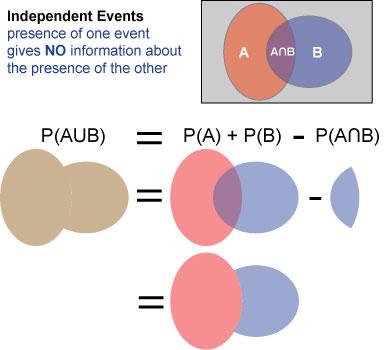 Venn Diagram For Independent Events Vatozozdevelopment