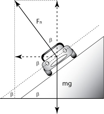 Ap physics c mechanics 3st q objectives circular motion explain why centripetal force never shows up on a free body diagram ccuart Image collections